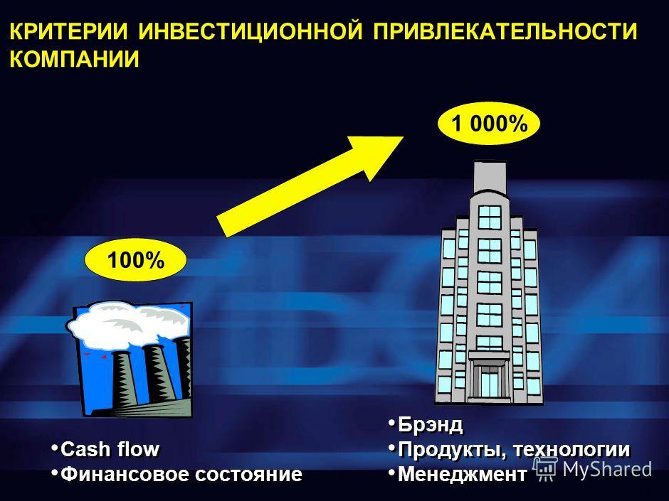 1 КРИТЕРИИ ИНВЕСТИЦИОННОЙ ПРИВЛЕКАТЕЛЬНОСТИ КОМПАНИИ Cash flow Финансовое состояние Cash flow Финансовое состояние Брэнд Продукты, технологии Менеджмент Брэнд Продукты, технологии Менеджмент 100% 1 000%
