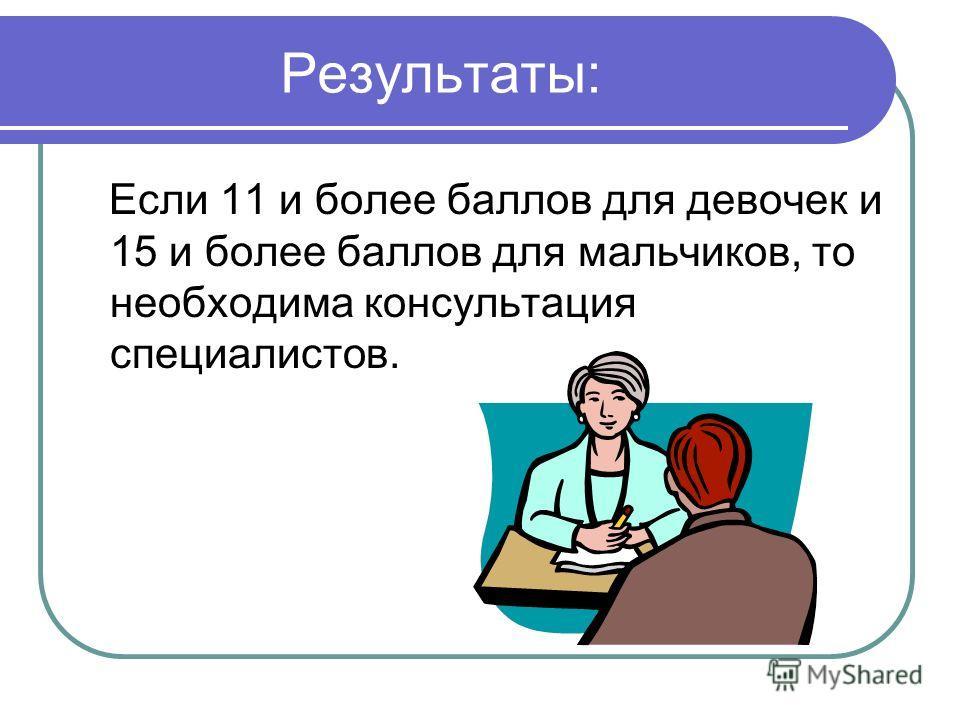 Результаты: Если 11 и более баллов для девочек и 15 и более баллов для мальчиков, то необходима консультация специалистов.