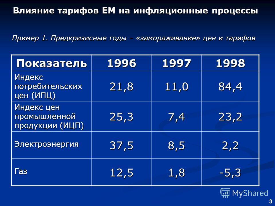 3 Влияние тарифов ЕМ на инфляционные процессы Влияние тарифов ЕМ на инфляционные процессы Пример 1. Предкризисные годы – «замораживание» цен и тарифов Показатель199619971998 Индекс потребительских цен (ИПЦ) 21,811,084,4 Индекс цен промышленной продук