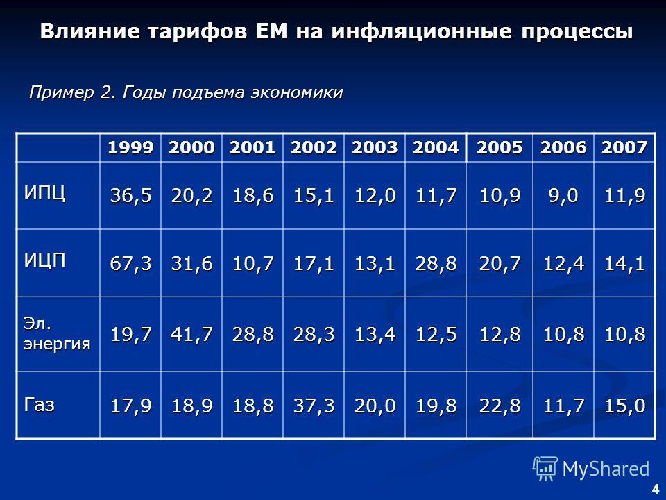 4 Влияние тарифов ЕМ на инфляционные процессы Влияние тарифов ЕМ на инфляционные процессы Пример 2. Годы подъема экономики 199920002001200220032004200520062007 ИПЦ 36,520,218,615,112,011,710,99,011,9 ИЦП 67,331,610,717,113,128,820,712,414,1 Эл. энерг