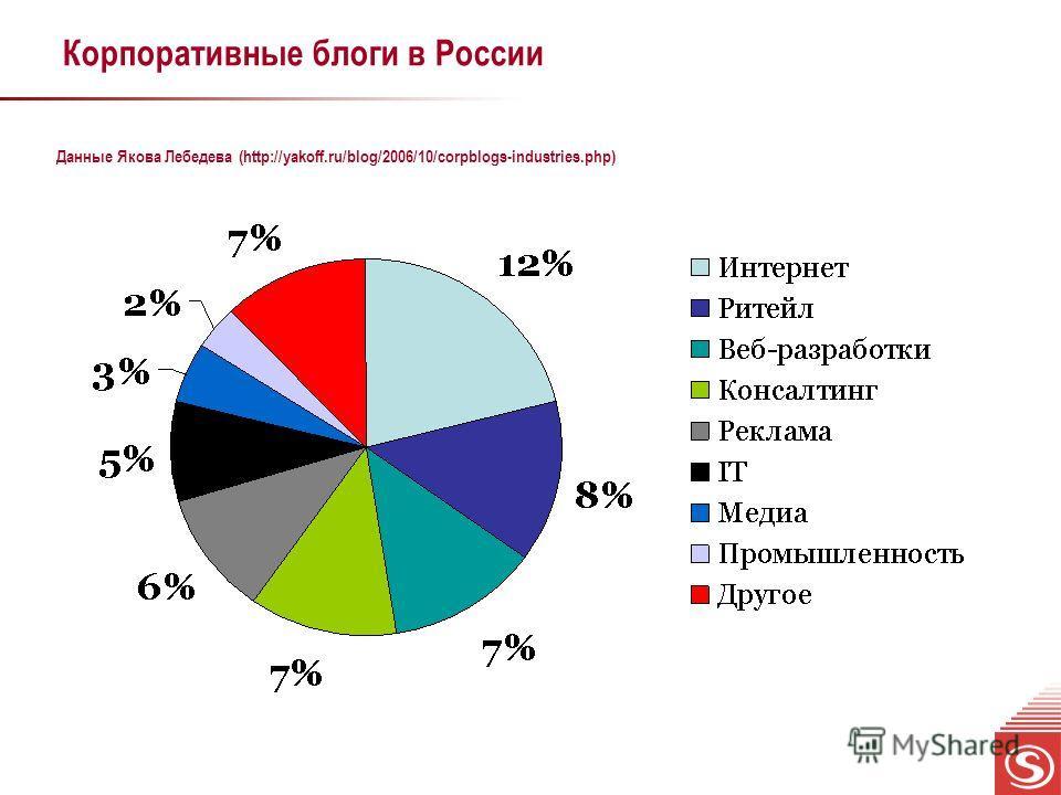 Корпоративные блоги в России Данные Якова Лебедева (http://yakoff.ru/blog/2006/10/corpblogs-industries.php)