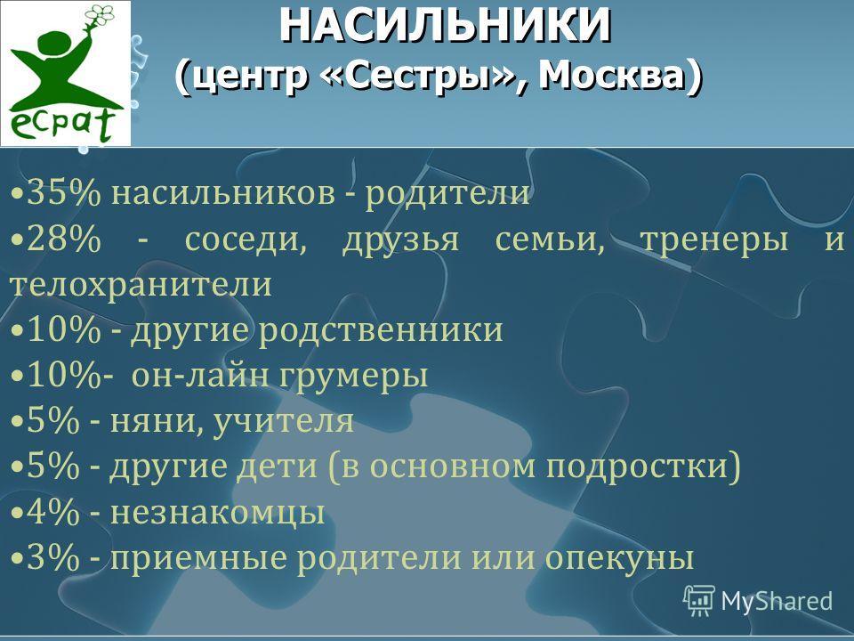 НАСИЛЬНИКИ (центр «Сестры», Москва) 35% насильников - родители 28% - соседи, друзья семьи, тренеры и телохранители 10% - другие родственники 10%- он-лайн грумеры 5% - няни, учителя 5% - другие дети (в основном подростки) 4% - незнакомцы 3% - приемные