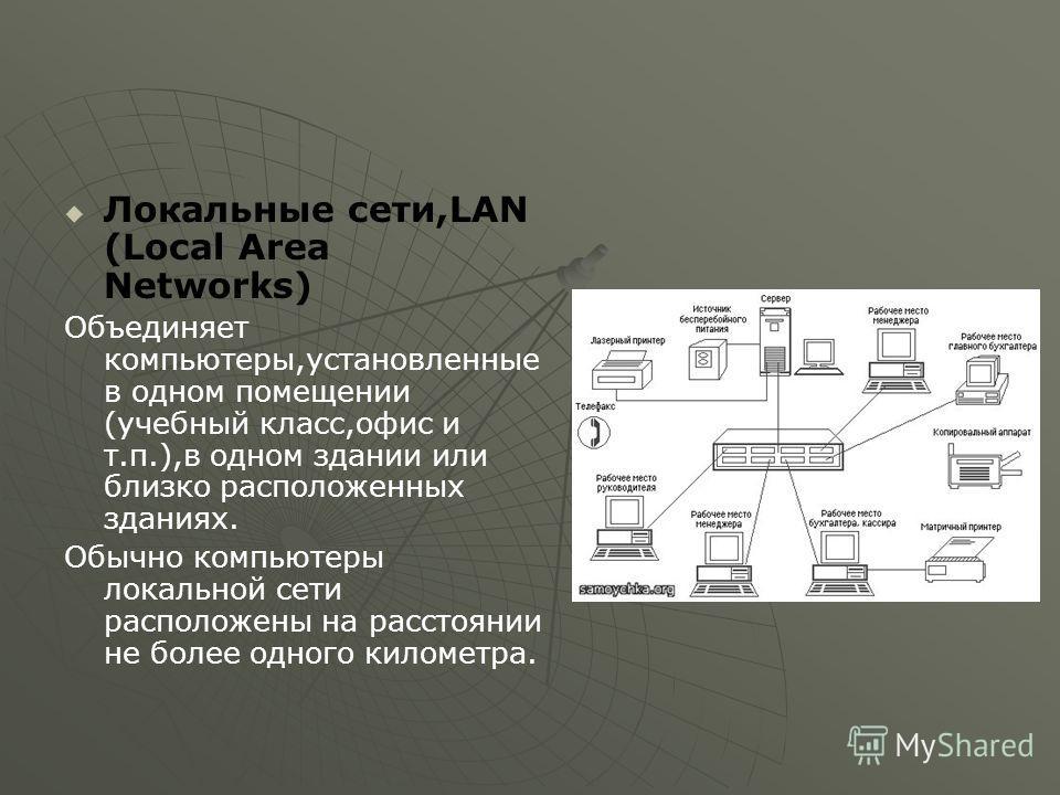 Локальные сети,LAN (Local Area Networks) Объединяет компьютеры,установленные в одном помещении (учебный класс,офис и т.п.),в одном здании или близко расположенных зданиях. Обычно компьютеры локальной сети расположены на расстоянии не более одного кил