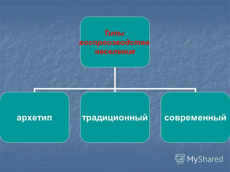 Типы воспроизводства населения архетиптрадиционныйсовременный