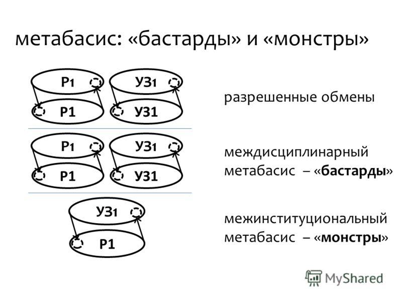 метабасис: «бастарды» и «монстры» Р1 УЗ1 межинституциональный метабасис – «монстры» разрешенные обмены Р1 УЗ1 междисциплинарный метабасис – «бастарды» Р1 УЗ1