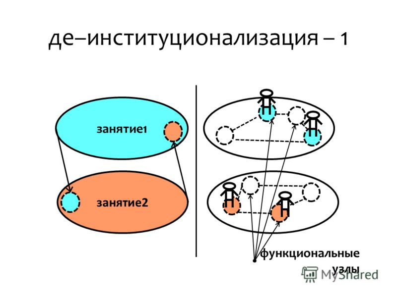 де–институционализация – 1 занятие2 занятие1 функциональные узлы