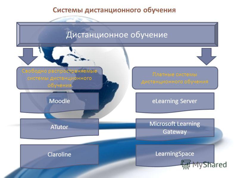 Дистанционное обучение Свободно распространяемые системы дистанционного обучения Платные системы дистанционного обучения Moodle ATutor Claroline eLearning Server Microsoft Learning Gateway LearningSpace Системы дистанционного обучения