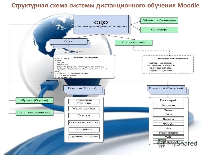 Структурная схема системы дистанционного обучения Moodle
