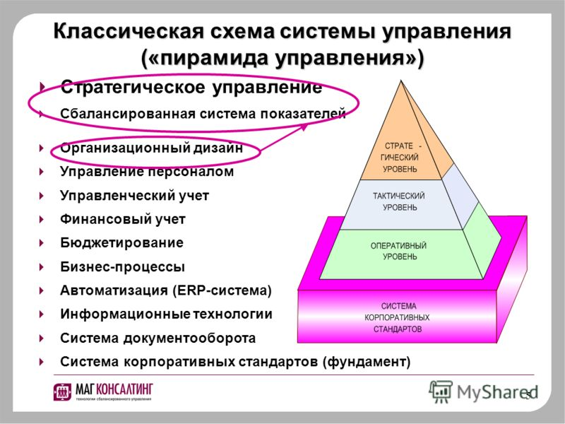 5 Стратегическое управление Сбалансированная система показателей Организационный дизайн Управление персоналом Управленческий учет Финансовый учет Бюджетирование Бизнес-процессы Автоматизация (ERP-система) Информационные технологии Система документооб