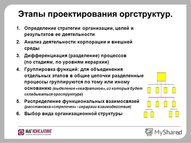8 Этапы проектирования оргструктур. 1.Определение стратегии организации, целей и результатов ее деятельности 2.Анализ деятельности корпорации и внешней среды 3.Дифференциация (разделение) процессов (по стадиям, по уровням иерархии) 4.Группировка функ