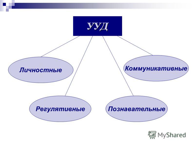 Личностные УУД РегулятивныеПознавательные Коммуникативные