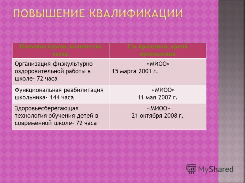 Дата врученияНазвание награды 2008г. Почетная грамота администрации Северного округа города Москвы