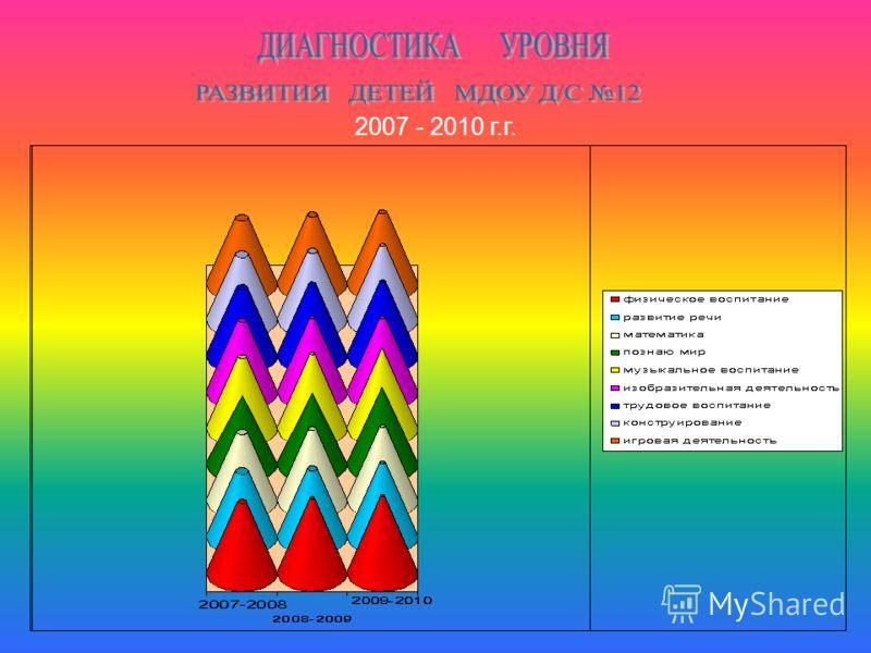 2007 - 2010 г.г.