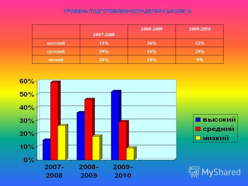 УРОВЕНЬ ПОДГОТОВЛЕННОСТИ ДЕТЕЙ К ШКОЛЕ: % 2007-2008 2008-20092009-2010 высокий15%36%52% средний59%46%29% низкий26%18%9%