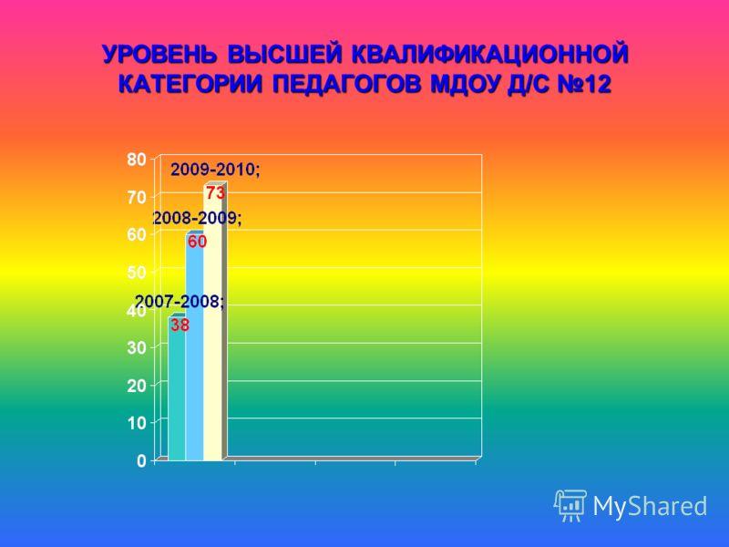 УРОВЕНЬ ВЫСШЕЙ КВАЛИФИКАЦИОННОЙ КАТЕГОРИИ ПЕДАГОГОВ МДОУ Д/С 12