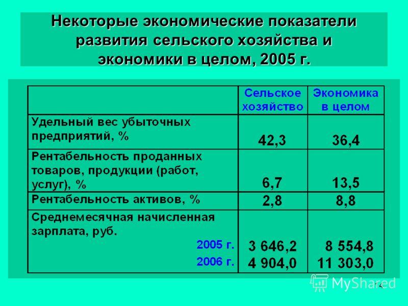 14 Некоторые экономические показатели развития сельского хозяйства и экономики в целом, 2005 г.