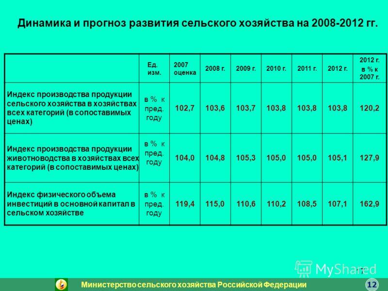 17 Динамика и прогноз развития сельского хозяйства на 2008-2012 гг. Ед. изм. 2007 оценка 2008 г.2009 г.2010 г.2011 г.2012 г. в % к 2007 г. Индекс производства продукции сельского хозяйства в хозяйствах всех категорий (в сопоставимых ценах) в % к пред