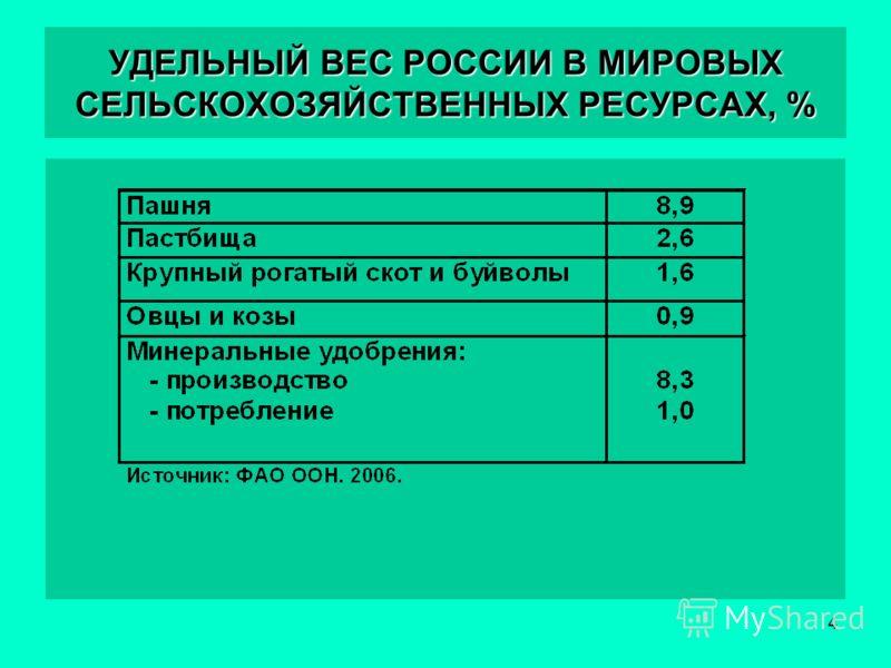 4 УДЕЛЬНЫЙ ВЕС РОССИИ В МИРОВЫХ СЕЛЬСКОХОЗЯЙСТВЕННЫХ РЕСУРСАХ, %