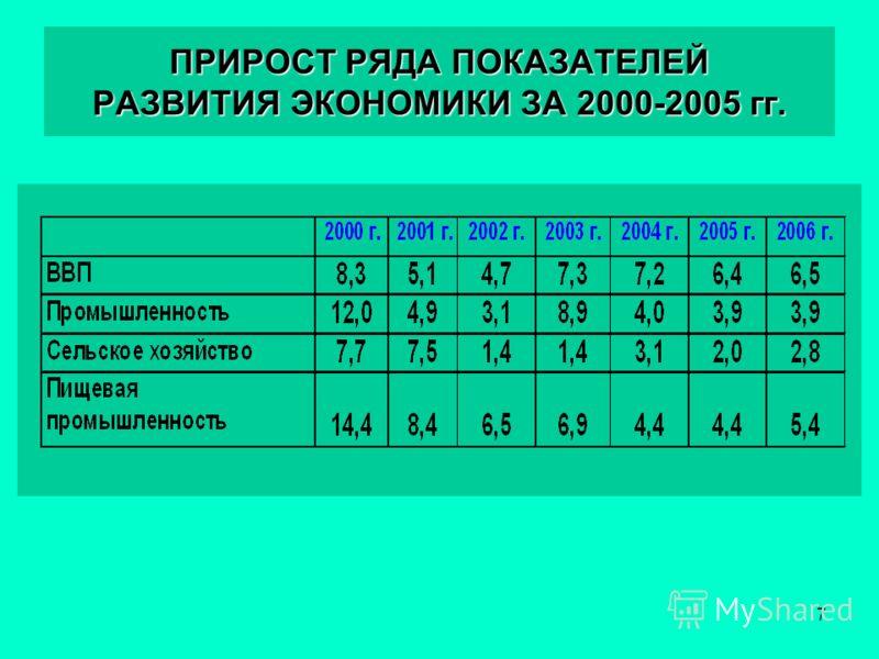 7 ПРИРОСТ РЯДА ПОКАЗАТЕЛЕЙ РАЗВИТИЯ ЭКОНОМИКИ ЗА 2000-2005 гг.