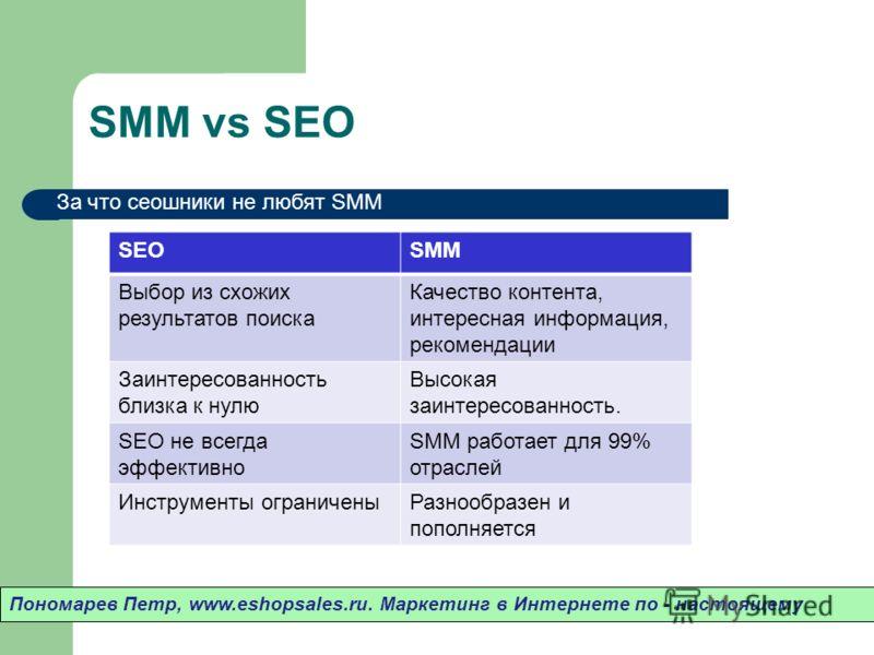 SMM vs SEO Пономарев Петр, www.eshopsales.ru. Маркетинг в Интернете по - настоящему За что сеошники не любят SMM SEOSMM Выбор из схожих результатов поиска Качество контента, интересная информация, рекомендации Заинтересованность близка к нулю Высокая