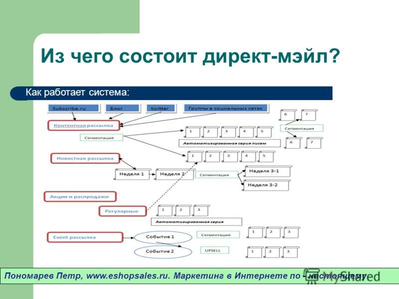 Из чего состоит директ-мэйл? Пономарев Петр, www.eshopsales.ru. Маркетинг в Интернете по - настоящему Как работает система: