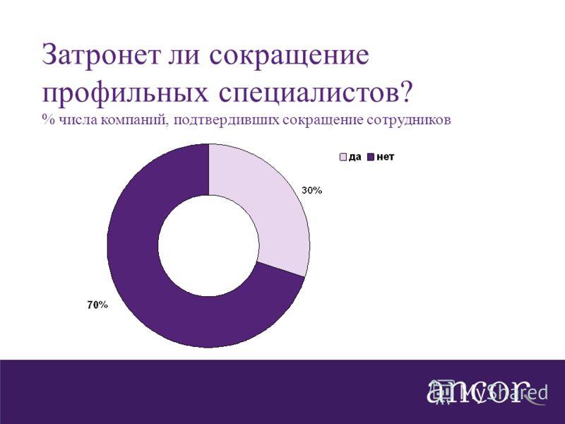 Затронет ли сокращение профильных специалистов? % числа компаний, подтвердивших сокращение сотрудников