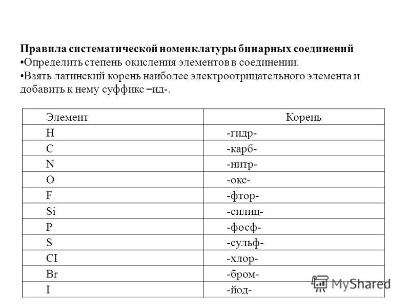 ЭлементКорень H-гидр- C-карб- N-нитр- O-окс- F-фтор- Si-силиц- P-фосф- S-сульф- CI-хлор- Br-бром- I-йод- Правила систематической номенклатуры бинарных соединений Определить степень окисления элементов в соединении. Взять латинский корень наиболее эле
