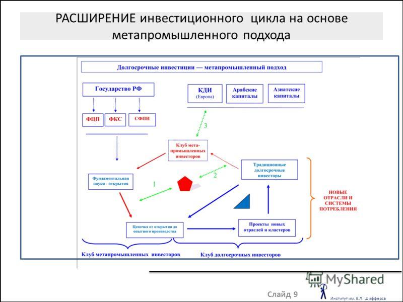 РАСШИРЕНИЕ инвестиционного цикла на основе метапромышленного подхода Слайд 9 Институт им. Е.Л. Шифферса