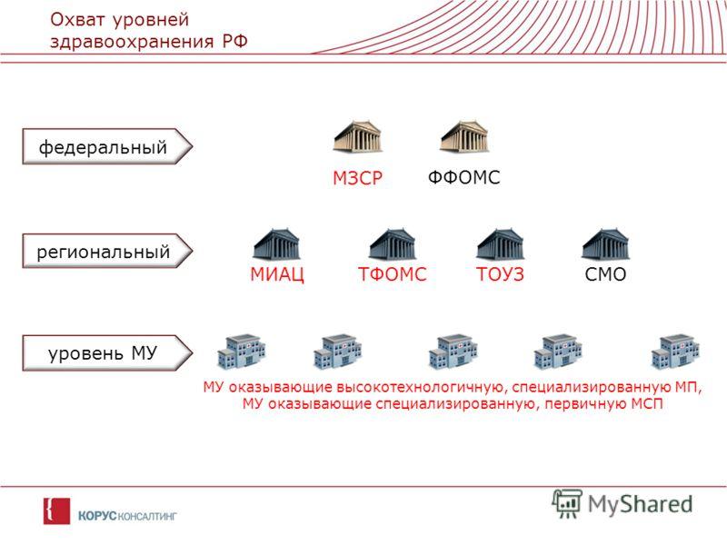 Охват уровней здравоохранения РФ МЗСР МИАЦ ФФОМС ТФОМСТОУЗ федеральный региональный уровень МУ МУ оказывающие высокотехнологичную, специализированную МП, МУ оказывающие специализированную, первичную МСП СМО
