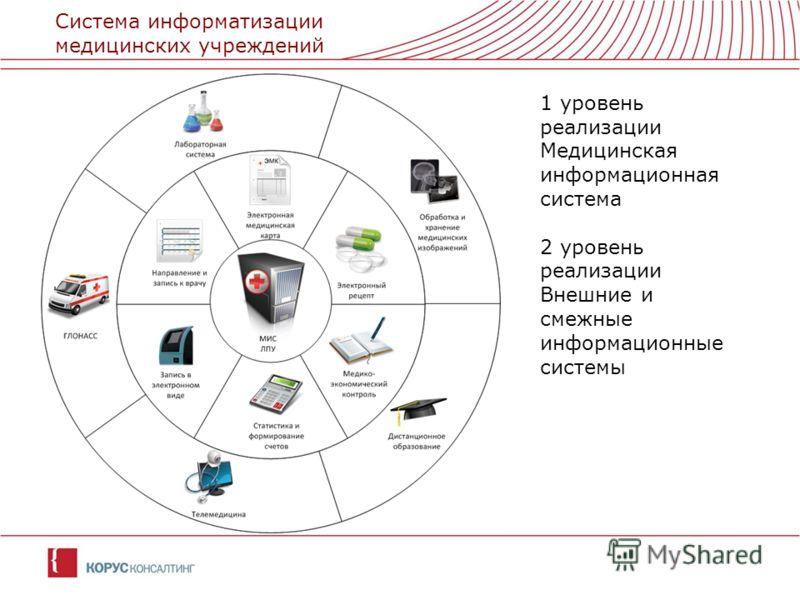 Система информатизации медицинских учреждений 1 уровень реализации Медицинская информационная система 2 уровень реализации Внешние и смежные информационные системы