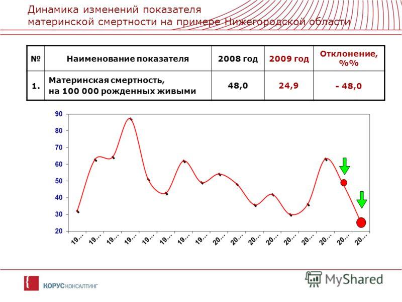 Динамика изменений показателя материнской смертности на примере Нижегородской области Наименование показателя2008 год2009 год Отклонение, %1. Материнская смертность, на 100 000 рожденных живыми 48,024,9- 48,0