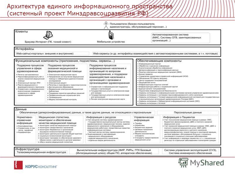 Архитектура единого информационного пространства (системный проект Минздравсоцразвития РФ)