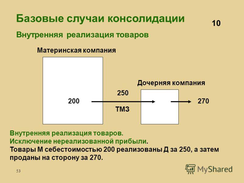 53 Материнская компания Дочерняя компания 250 ТМЗ 270200 10 Внутренняя реализация товаров Внутренняя реализация товаров. Исключение нереализованной прибыли. Товары М себестоимостью 200 реализованы Д за 250, а затем проданы на сторону за 270. Базовые
