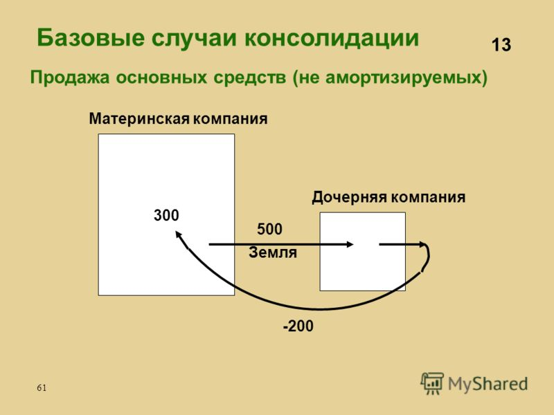 61 Материнская компания Дочерняя компания -200 500 Земля 300 Продажа основных средств (не амортизируемых) 13 Базовые случаи консолидации