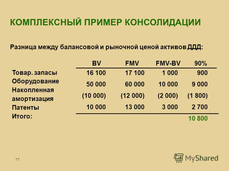 77 Разница между балансовой и рыночной ценой активов ДДД: КОМПЛЕКСНЫЙ ПРИМЕР КОНСОЛИДАЦИИ 900 9 000 (1 800) 2 700 10 800 1 000 10 000 (2 000) 3 000 17 100 60 000 (12 000) 13 000 16 100 50 000 (10 000) 10 000 BVFMVFMV-BV90% Товар. запасы Оборудование