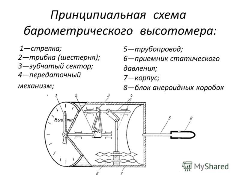 Принципиальная схема барометрического высотомера: 1стрелка; 2трибка (шестерня); 3зубчатый сектор; 4передаточный механизм; 5трубопровод; 6приемник статического давления; 7корпус; 8блок анероидных коробок