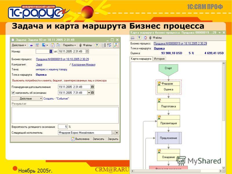 1C:CRM ПРОФ Слайд 12 из 23 CRM@RARUS.RU Ноябрь 2005г. Задача и карта маршрута Бизнес процесса