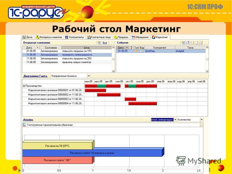 1C:CRM ПРОФ Слайд 18 из 23 CRM@RARUS.RU Ноябрь 2005г. Рабочий стол Маркетинг