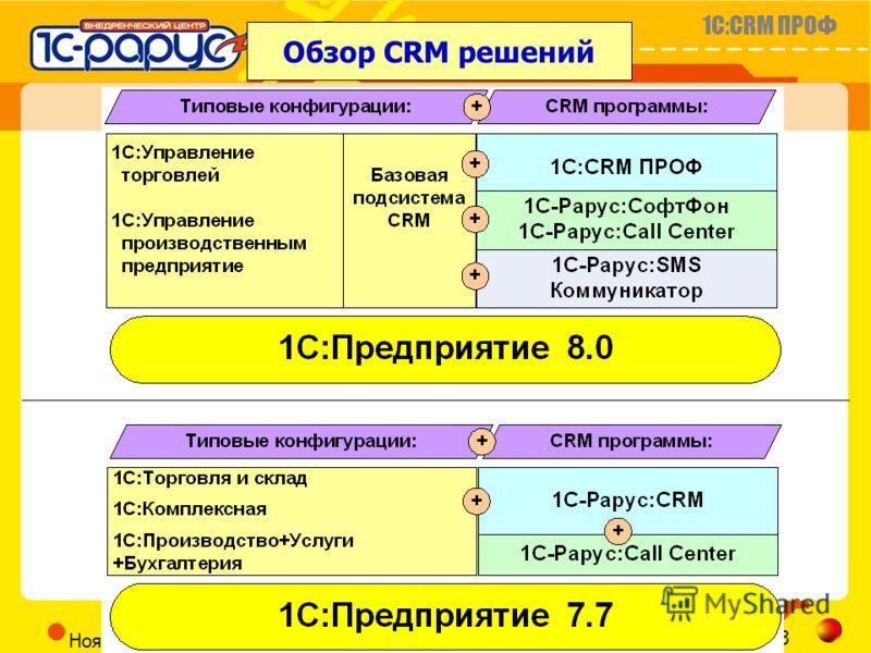 1C:CRM ПРОФ Слайд 22 из 23 CRM@RARUS.RU Ноябрь 2005г. Обзор CRM решений