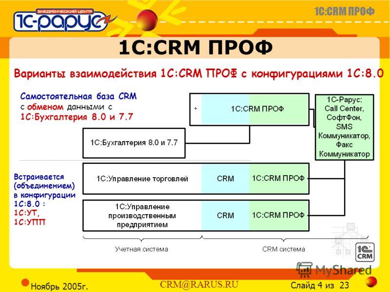 1C:CRM ПРОФ Слайд 4 из 23 CRM@RARUS.RU Ноябрь 2005г. 1C:CRM ПРОФ Варианты взаимодействия 1C:CRM ПРОФ с конфигурациями 1С:8.0 Встраивается (объединением) в конфигурации 1С:8.0 : 1С:УТ, 1С:УПП Самостоятельная база CRM с обменом данными с 1С:Бухгалтерия