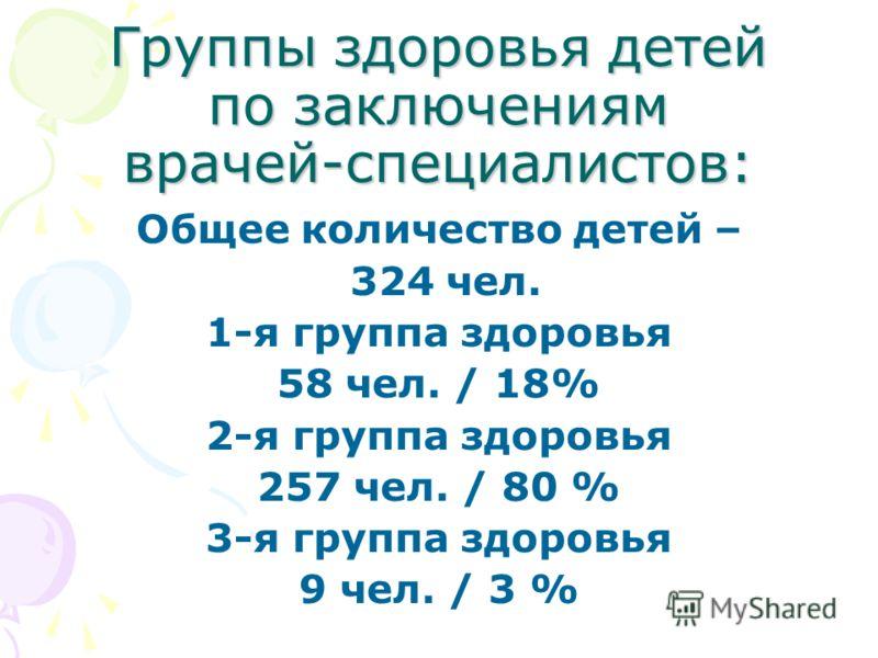 Группы здоровья детей по заключениям врачей-специалистов: Общее количество детей – 324 чел. 1-я группа здоровья 58 чел. / 18% 2-я группа здоровья 257 чел. / 80 % 3-я группа здоровья 9 чел. / 3 %