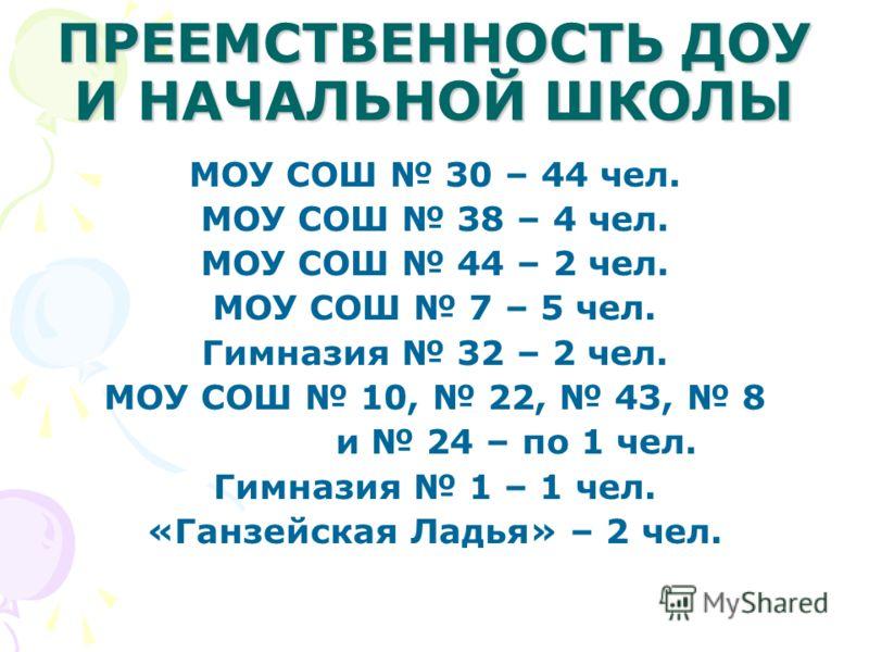 ПРЕЕМСТВЕННОСТЬ ДОУ И НАЧАЛЬНОЙ ШКОЛЫ МОУ СОШ 30 – 44 чел. МОУ СОШ 38 – 4 чел. МОУ СОШ 44 – 2 чел. МОУ СОШ 7 – 5 чел. Гимназия 32 – 2 чел. МОУ СОШ 10, 22, 43, 8 и 24 – по 1 чел. Гимназия 1 – 1 чел. «Ганзейская Ладья» – 2 чел.