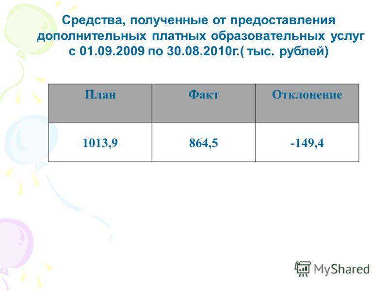 Средства, полученные от предоставления дополнительных платных образовательных услуг с 01.09.2009 по 30.08.2010г.( тыс. рублей) ПланФактОтклонение 1013,9864,5-149,4