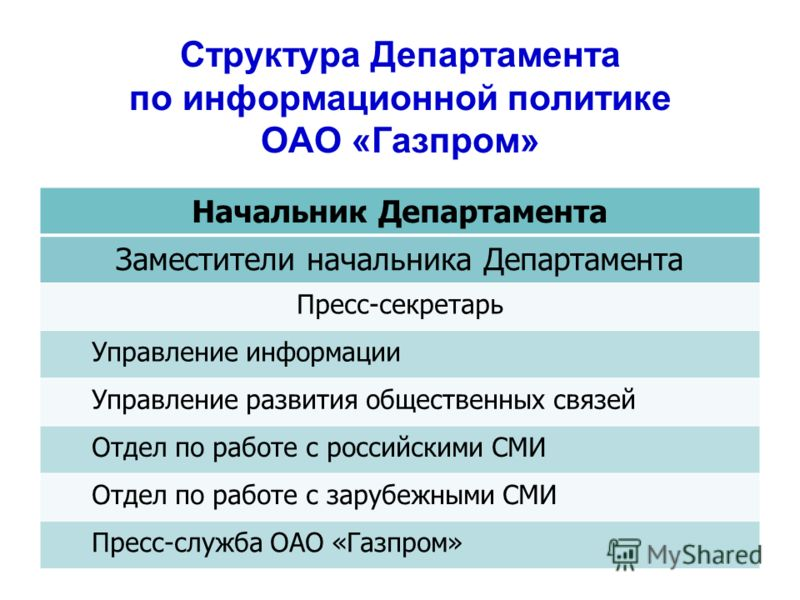 Структура Департамента по информационной политике ОАО «Газпром» Начальник Департамента Заместители начальника Департамента Пресс-секретарь Управление информации Управление развития общественных связей Отдел по работе с российскими СМИ Отдел по работе