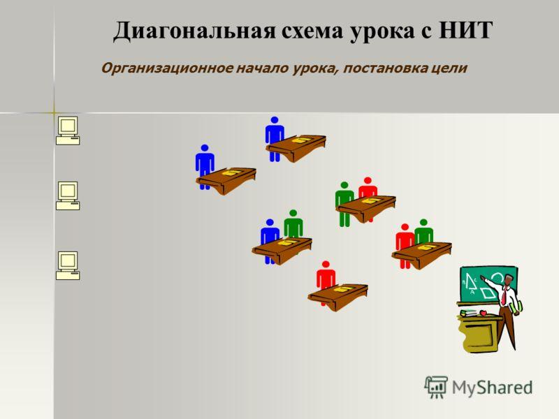Организационное начало урока, постановка цели Диагональная схема урока с НИТ