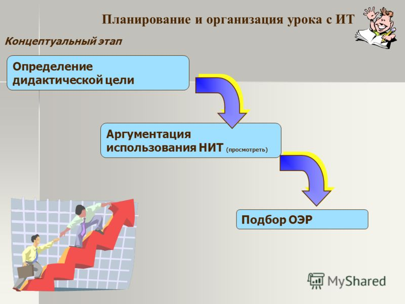 Концептуальный этап Определение дидактической цели Подбор ОЭР Аргументация использования НИТ (просмотреть) Планирование и организация урока с ИТ