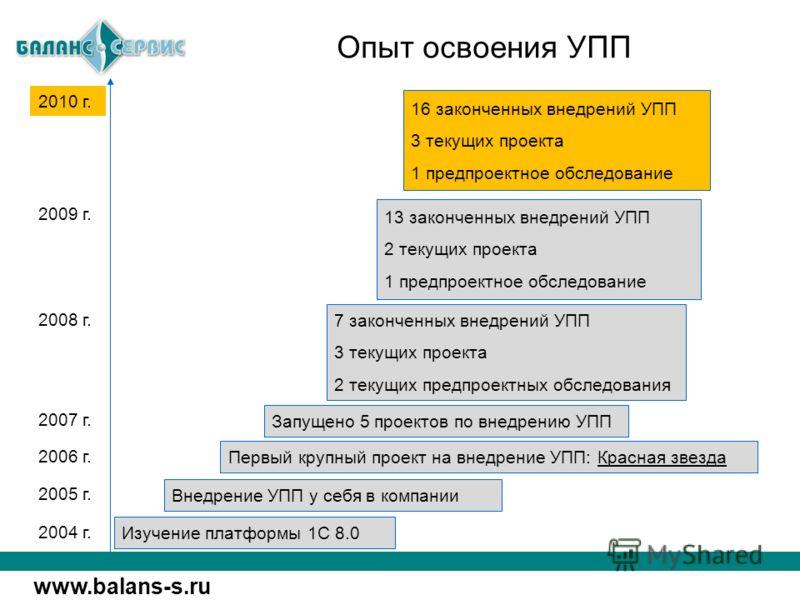 www.balans-s.ru Опыт освоения УПП Изучение платформы 1С 8.0 Внедрение УПП у себя в компании 2004 г. 2006 г. 2005 г. Первый крупный проект на внедрение УПП: Красная звезда Запущено 5 проектов по внедрению УПП 2007 г. 7 законченных внедрений УПП 3 теку