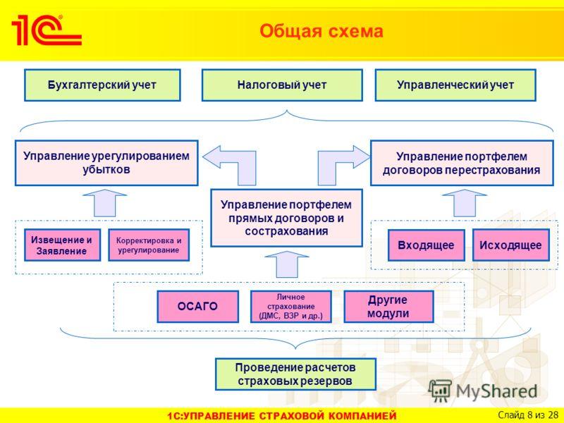 схема Управление портфелем