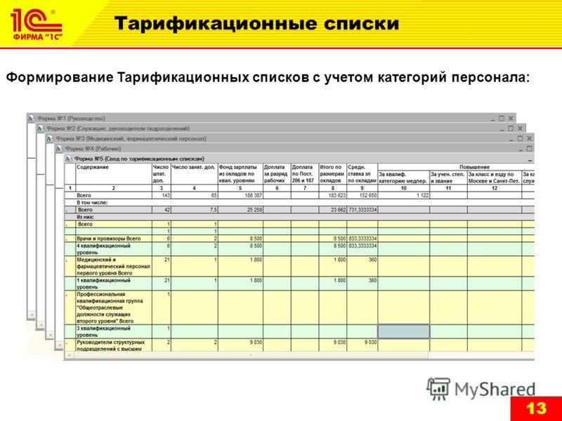 13 Тарификационные списки Формирование Тарификационных списков с учетом категорий персонала: