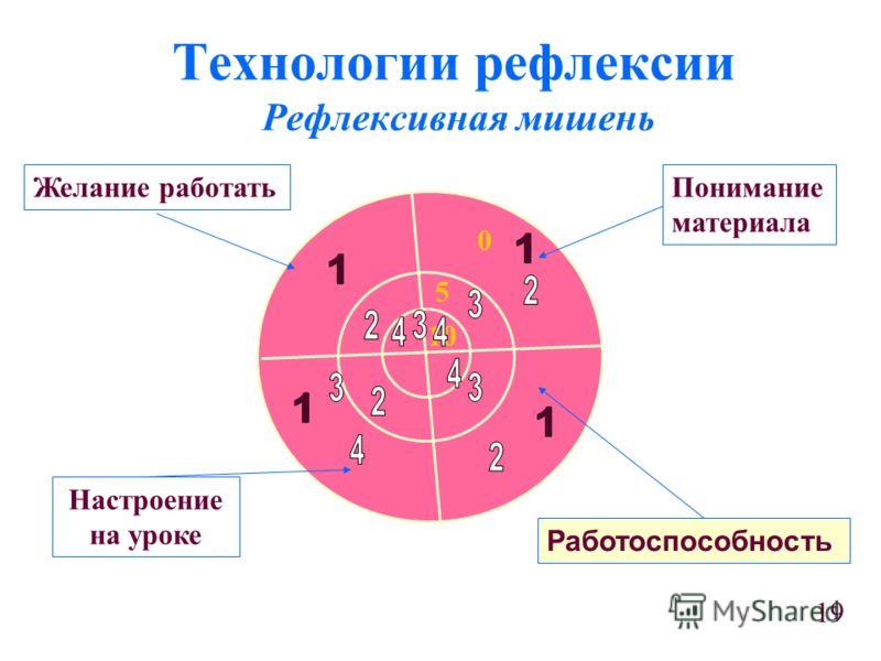 Технологии рефлексии Рефлексивная мишень 10 5 0 Желание работатьПонимание материала Настроение на уроке Работоспособность 19